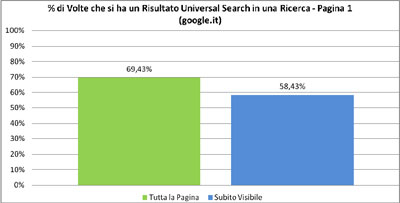 Percentuale Universal Search