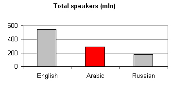 Language Arabic: total speakers
