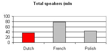 Language Dutch:  total speakers