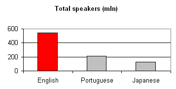 Language English:  total speakers