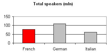 Language French:  total speakers