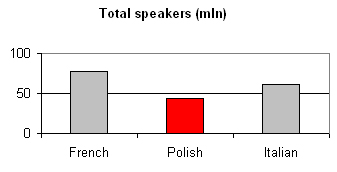 Language Polish:  total speakers