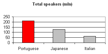 Language Portuguese:  total speakers