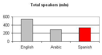 Language Spanish:  total speakers