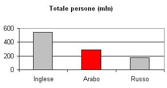 Lingua araba:  totale persone