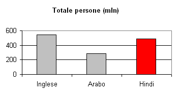 Lingua hindi:  totale persone
