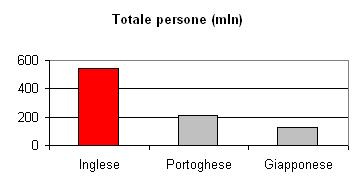 Lingua inglese: totale persone