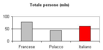 Lingua italiana:  totale persone