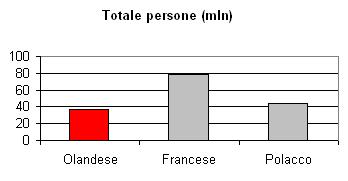 Lingua olandese:  totale persone