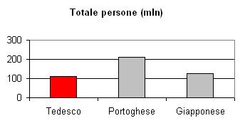 Traduzioni Professionali italiano tedesco