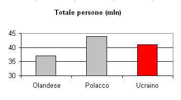 Statistiche Lingua Traduzioni Ucraino